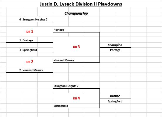 Justin D. Lysack Division II Playdowns
