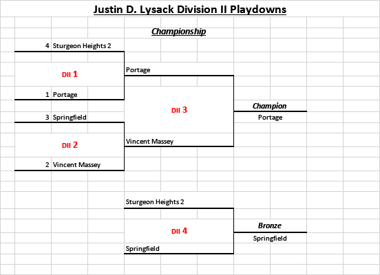Justin D. Lysack Division II Playdowns