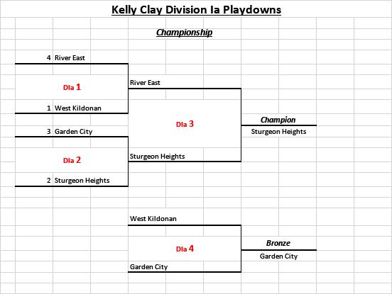 Kelly Clay Division Ia Playdowns
