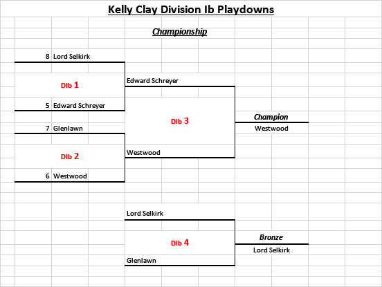Kelly Clay Division Ib Playdowns