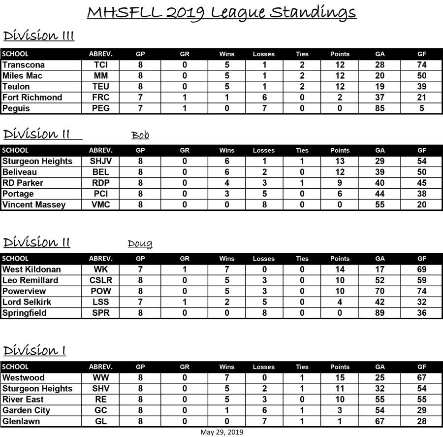 Final Standings May 29 2019