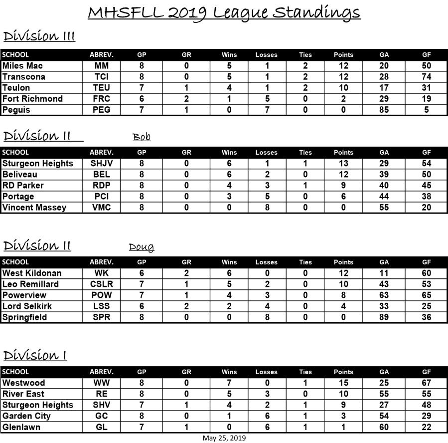 Standings - May 25 2019.jpg